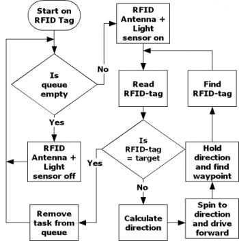flow-rfid-rover