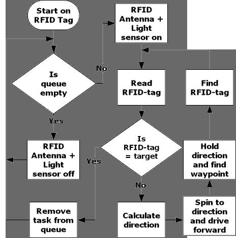 flow-rfid-rover_trans